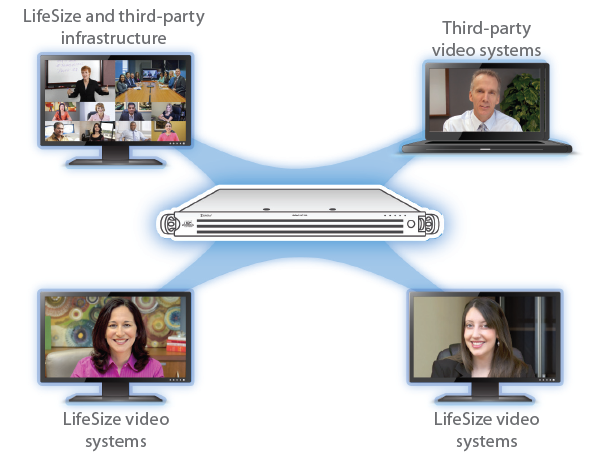 LifeSize UVC Platform Video Infrastructure Virtualisierung Video Infrastruktur
